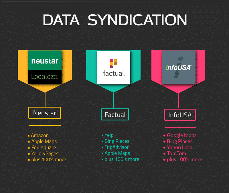 Data Aggregation with Citation Cleanup Services from Web 20 Ranker