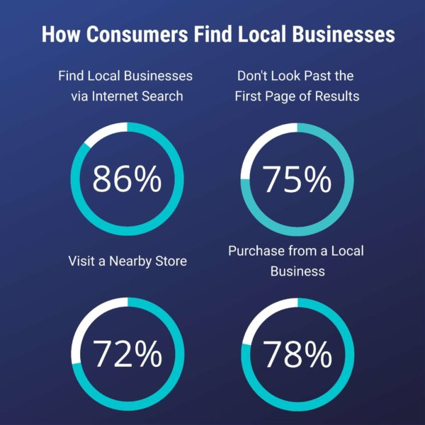 How Consumers Find Local Businesses