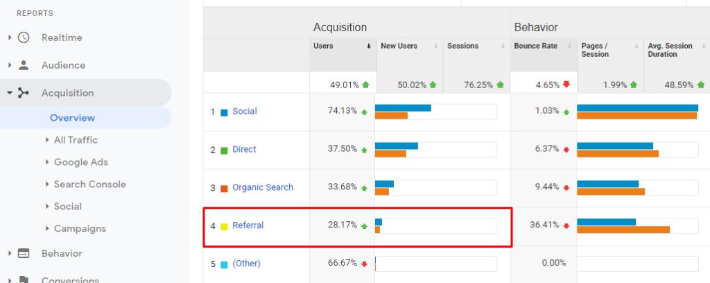 referral traffic, analytics referral traffic