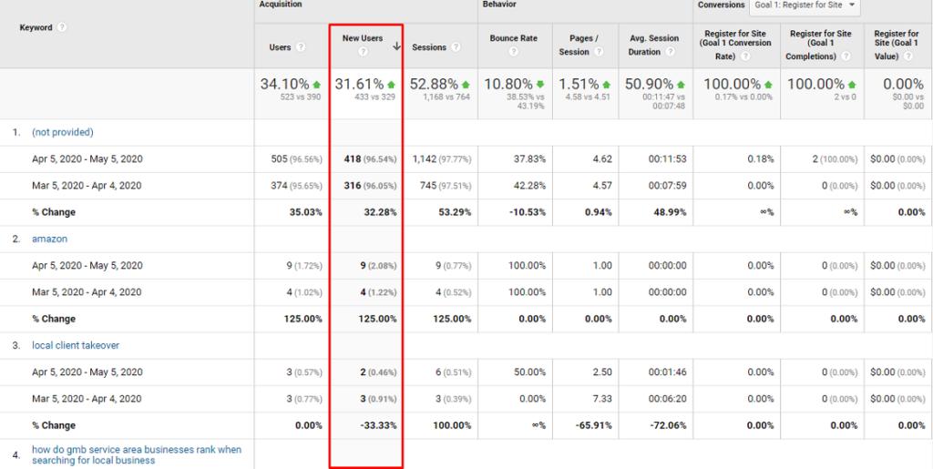 new organic users, organic users in analytics, organic traffic