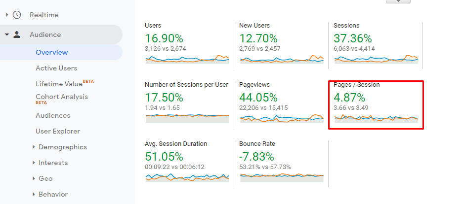 pages per session, user clicked pages during sessions, pages/session