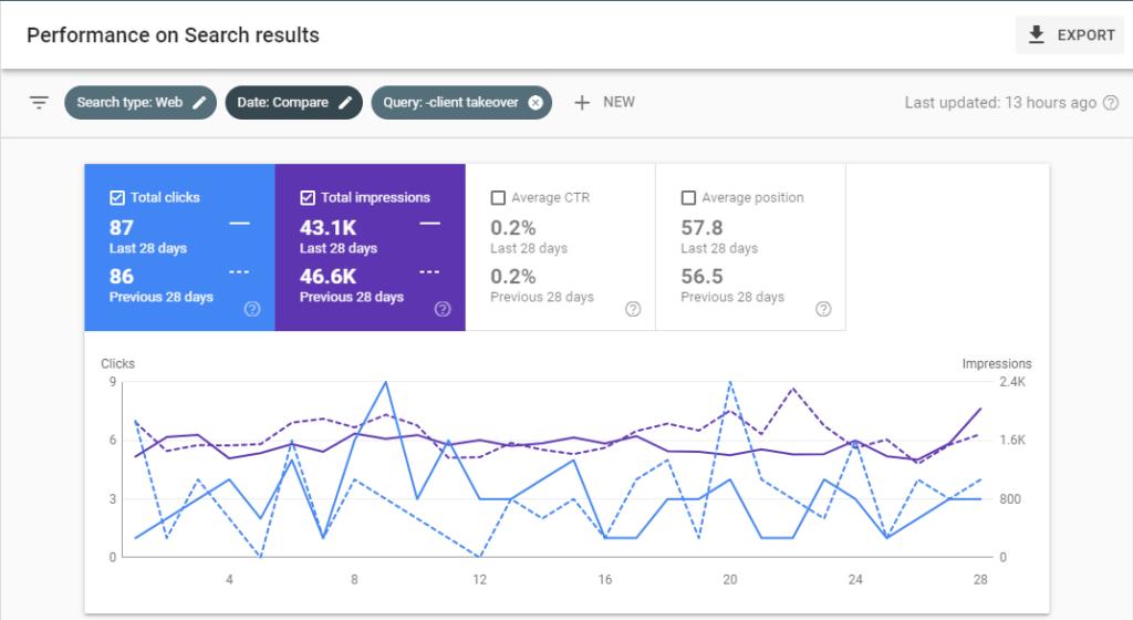 keyword impressions, keyword market share