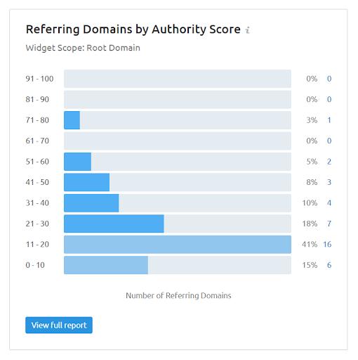 link audit with SEMRush backlink audit tool