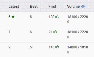DFY SEO Results